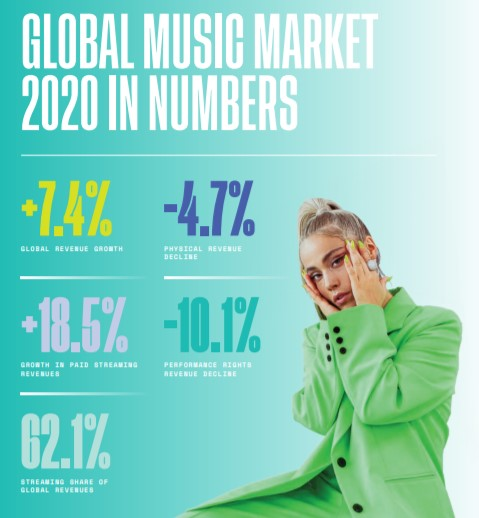 GLOBAL MUSIC MARKET 2020 IN NUMBERS